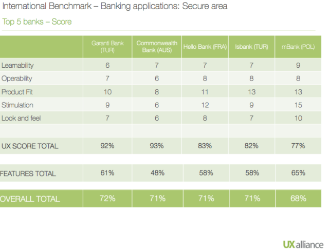 International Benchmark of banking apps