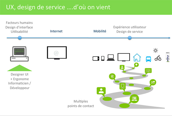 UX et le design de service: c'est quoi le lien…?