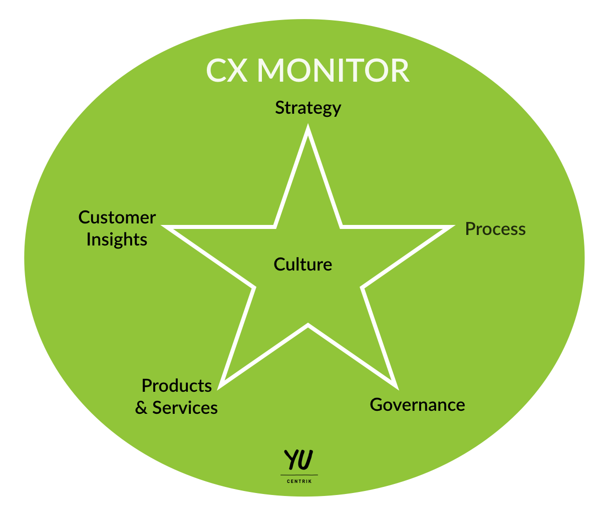 Have you evaluated the maturity of customer experience in your organisation?
